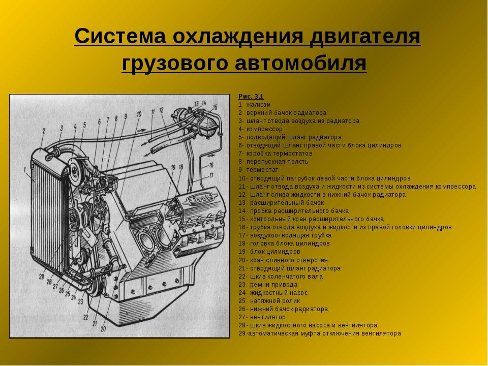 Система охлаждения двигателя грузового автомобиля Рис. 3.1 1- жалюзи 2- верх...