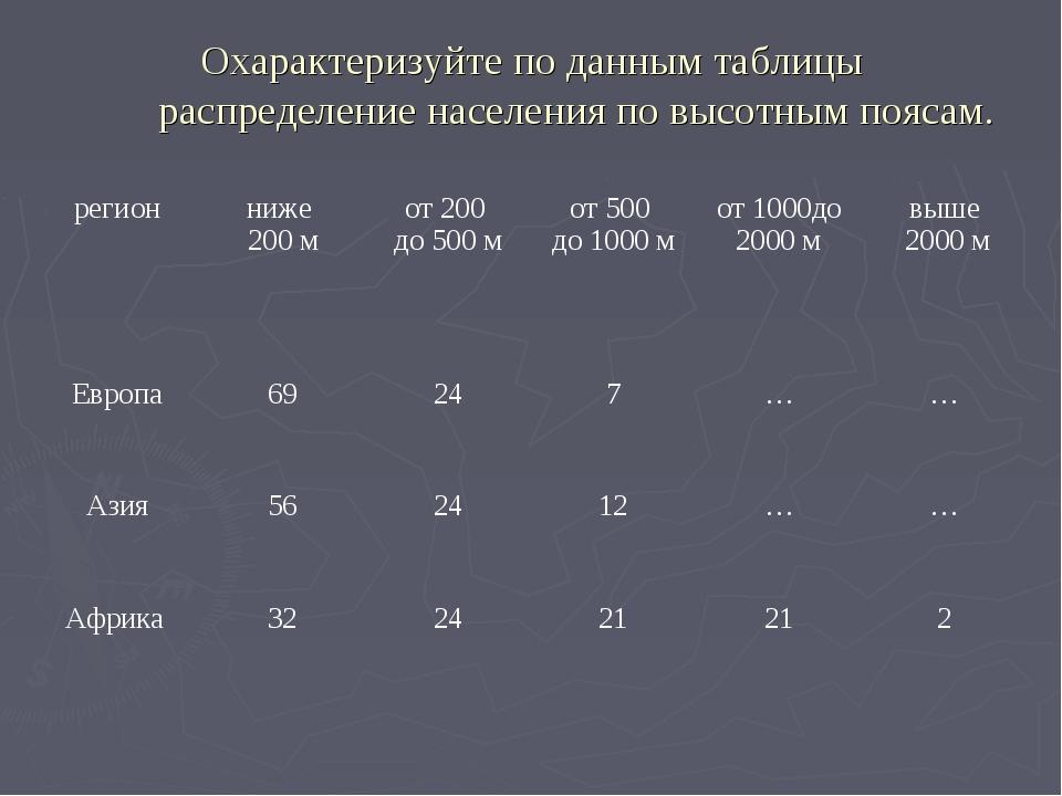 Охарактеризуйте по данным таблицы распределение населения по высотным поясам....