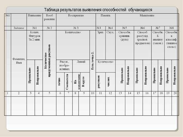 Таблица результатов выявления способностей обучающихся