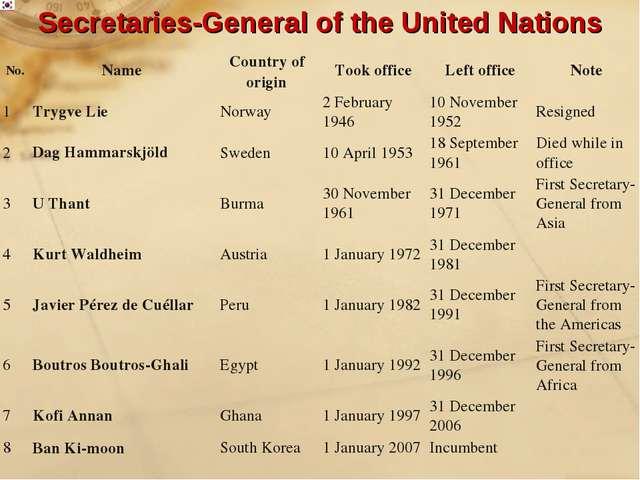 Secretaries-General of the United Nations No.NameCountry of originTook off...