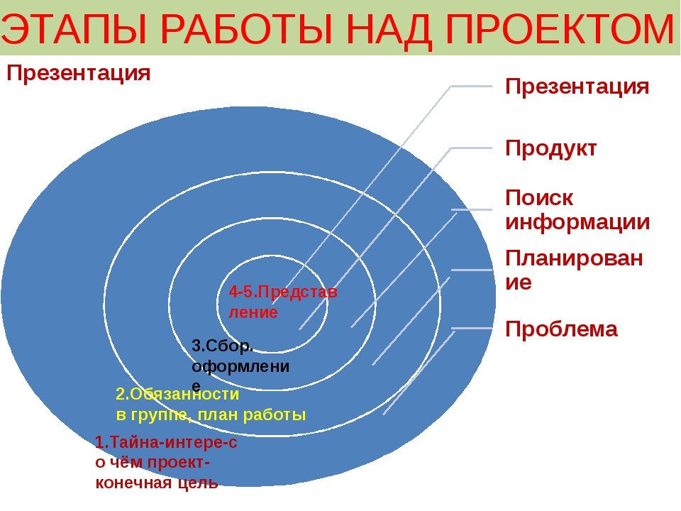 ЭТАПЫ РАБОТЫ НАД ПРОЕКТОМ 1.Тайна-интере-с о чём проект-конечная цель 2.Обяза...