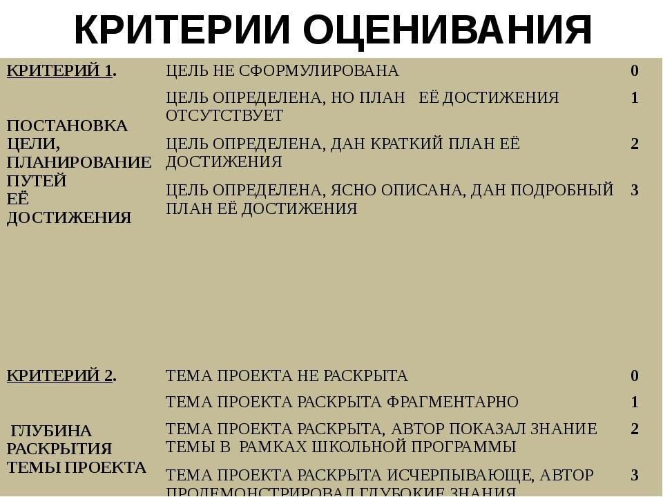 КРИТЕРИИ ОЦЕНИВАНИЯ ПРОЕКТОВ. КРИТЕРИЙ 1. ПОСТАНОВКА ЦЕЛИ, ПЛАНИРОВАНИЕ ПУТЕЙ...