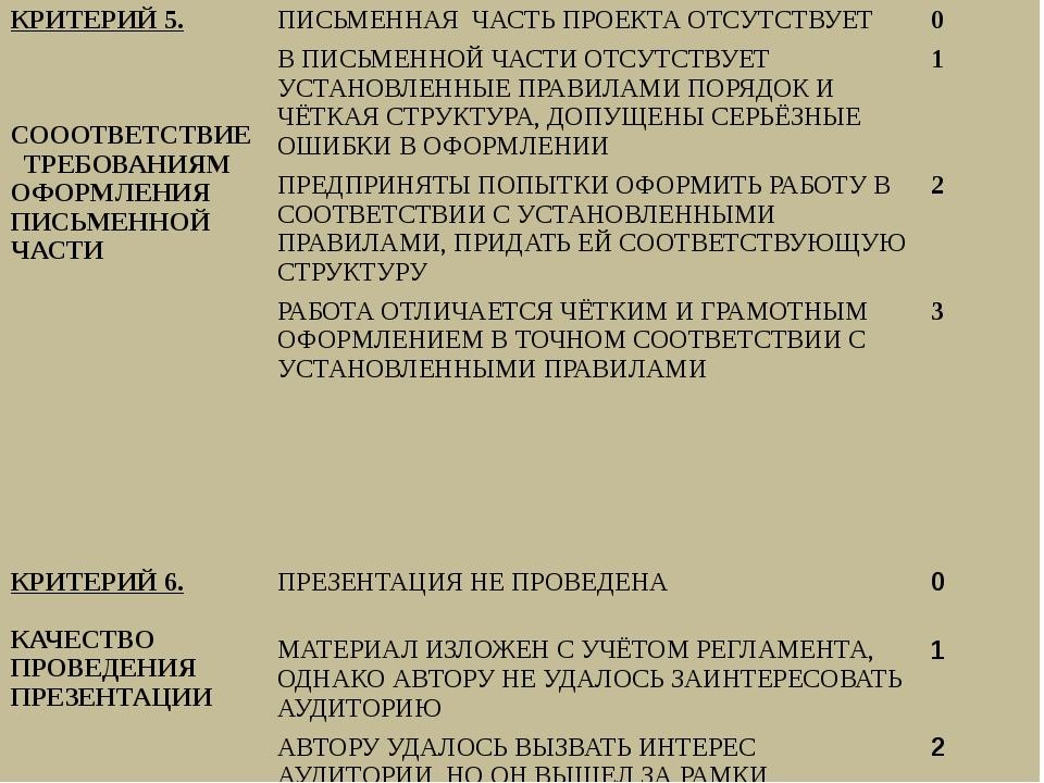 КРИТЕРИЙ5. СОООТВЕТСТВИЕ ТРЕБОВАНИЯМ ОФОРМЛЕНИЯ ПИСЬМЕННОЙ ЧАСТИ ПИСЬМЕННАЯ...