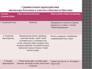Сравнительная характеристика инспектора Баталина и учителя словесности Цветае