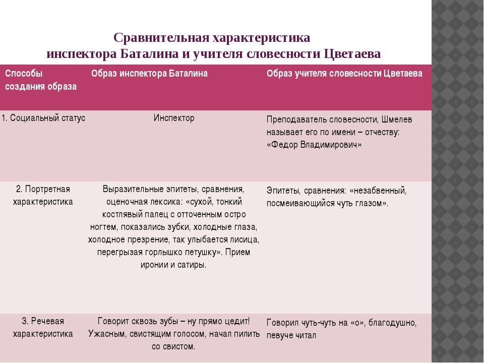 Сравнительная характеристика инспектора Баталина и учителя словесности Цветае...