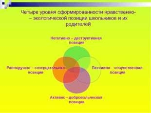 Четыре уровня сформированности нравственно- – экологической позиции школьнико