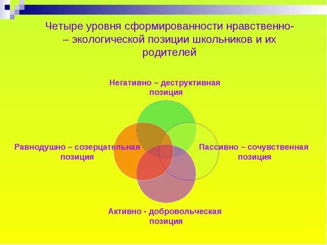 Четыре уровня сформированности нравственно- – экологической позиции школьнико...