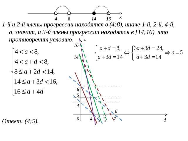 1-й и 2-й члены прогрессии находятся в (4;8), иначе 1-й, 2-й, 4-й, а, значит...