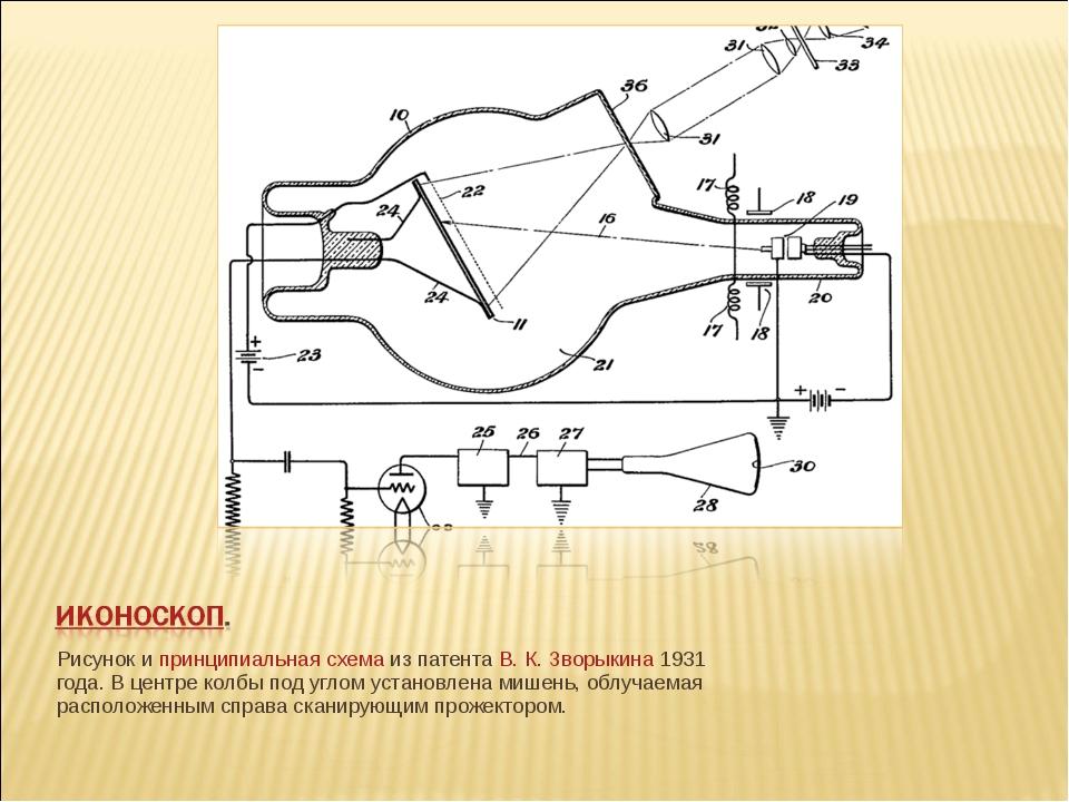 Рисунок и принципиальная схемаиз патента В.К.Зворыкина1931 года. В центре...