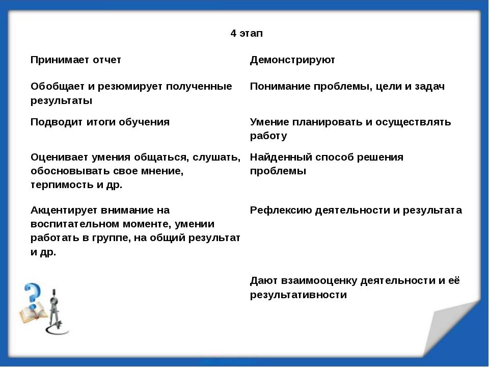 4 этап Принимает отчет Демонстрируют Обобщает и резюмирует полученные резуль...