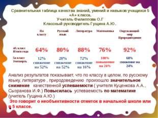 Сравнительная таблица качества знаний, умений и навыков учащихся 5 «А» класса