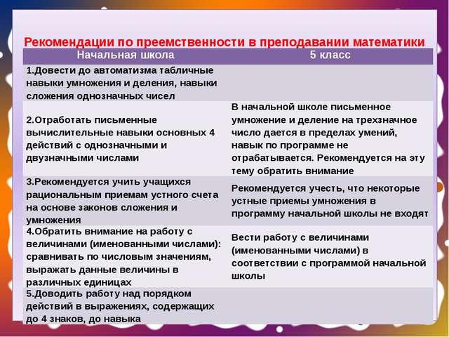 Рекомендации по преемственности в преподавании математики Начальная школа 5...