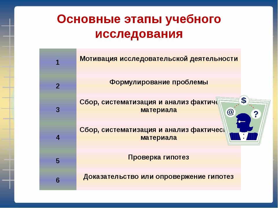 Основные этапы учебного исследования 1 Мотивация исследовательской деятельнос...