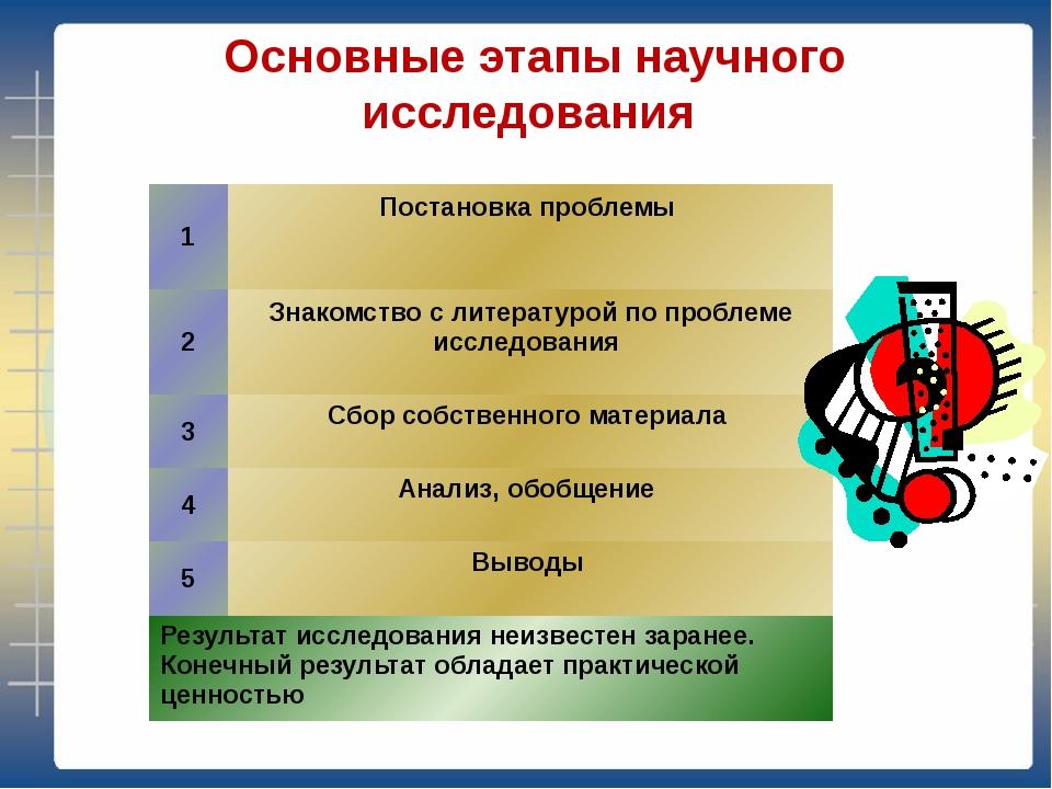 Основные этапы научного исследования 1 Постановка проблемы 2 Знакомство с ли...