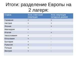 Итоги: разделение Европы на 2 лагеря: СтранаЗона советской оккупацииЗона ок