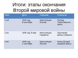 Итоги: этапы окончания Второй мировой войны ЭтапДатаСобытиеРезультат 1-ый