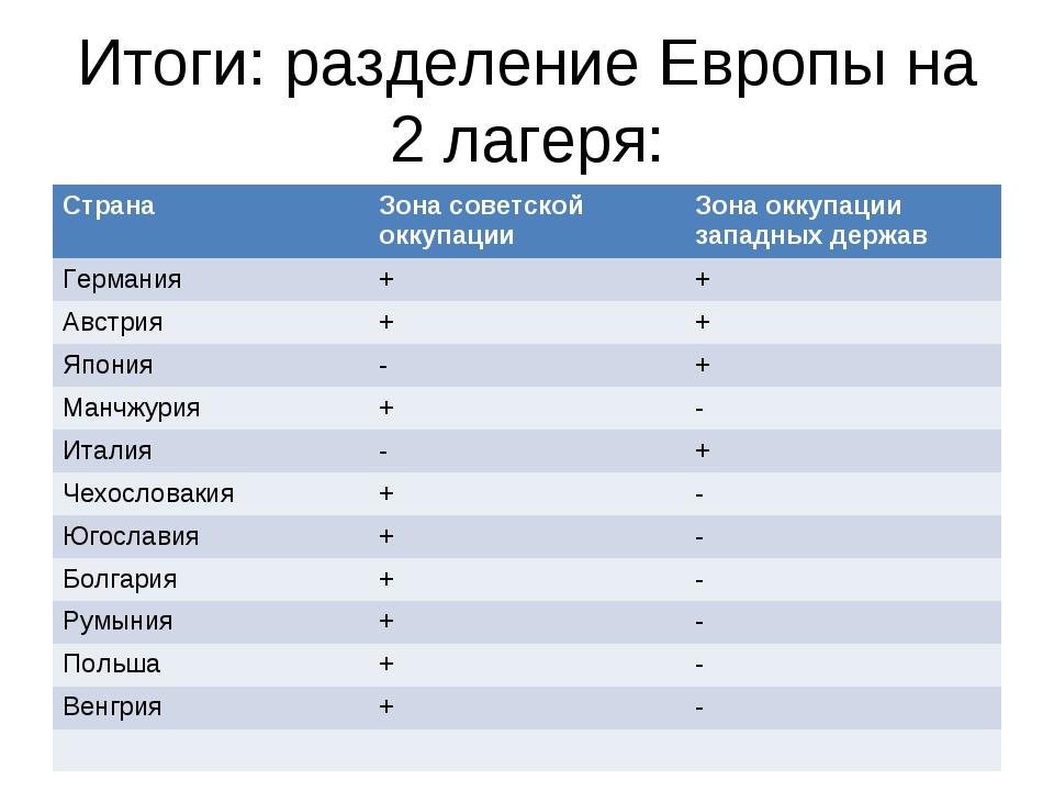 Итоги: разделение Европы на 2 лагеря: СтранаЗона советской оккупацииЗона ок...
