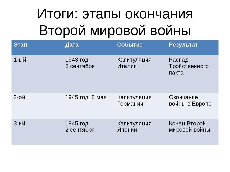 Итоги: этапы окончания Второй мировой войны ЭтапДатаСобытиеРезультат 1-ый...
