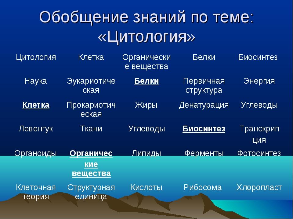 Обобщение знаний по теме: «Цитология» ЦитологияКлеткаОрганические вещества...