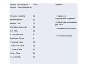 Список обучающихся с низким уровнем развития Класс Причины Искаков Альфред Ко