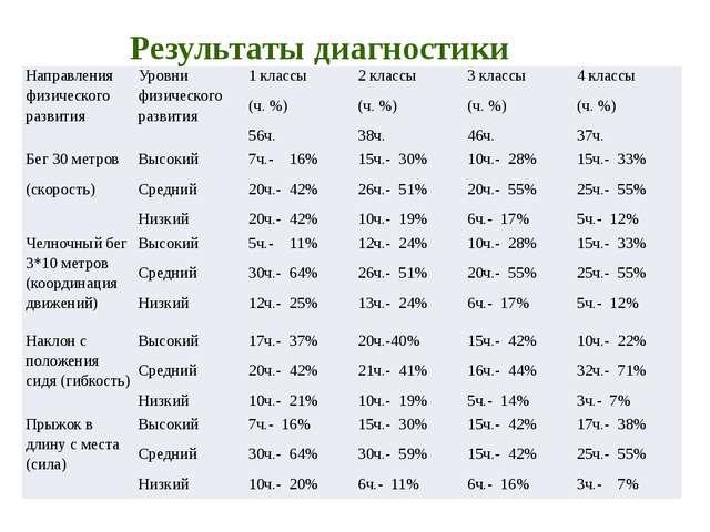Результаты диагностики Направления физического развития Уровни физического ра...