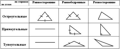Классификация треугольников