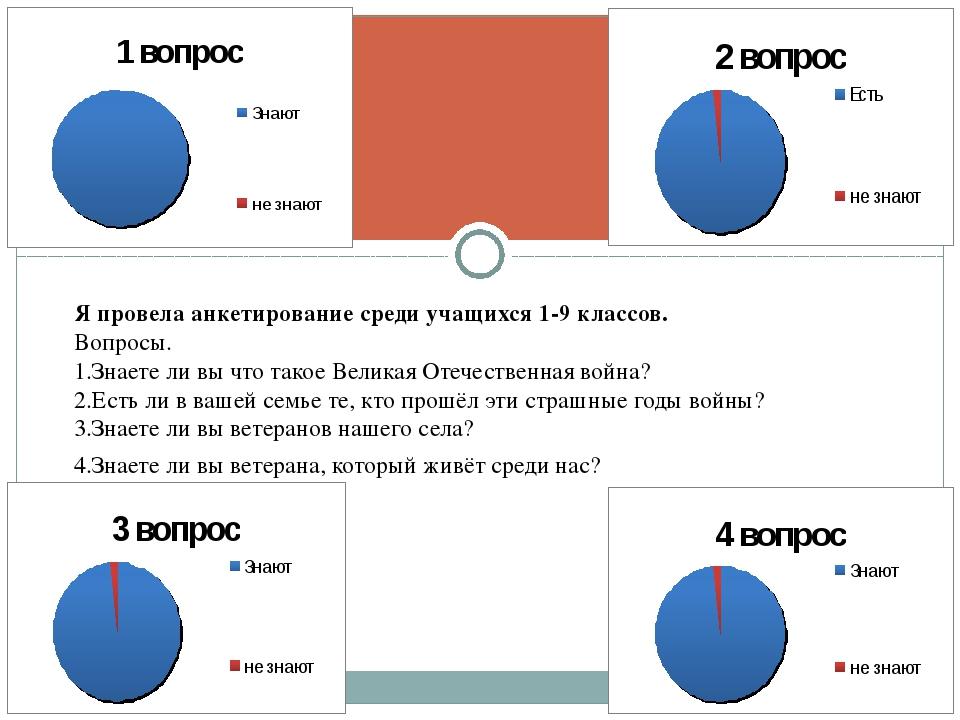 Я провела анкетирование среди учащихся 1-9 классов. Вопросы. 1.Знаете ли вы ч...