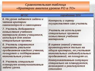 Сравнительная таблица «Критерии анализа уроков РО и ТО» ФГОС парадигма ЗУН 6.