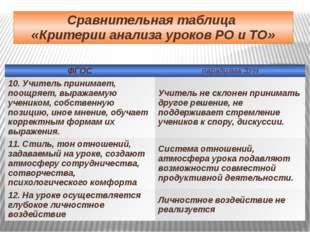 Сравнительная таблица «Критерии анализа уроков РО и ТО» ФГОС парадигма ЗУН 10