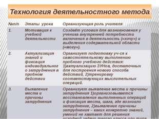 Технология деятельностного метода №п/п Этапы урока Организующая роль учителя