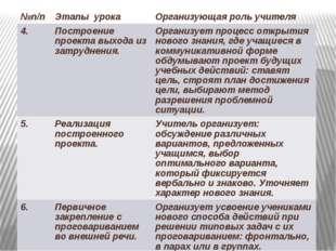 №п/п Этапы урока Организующая роль учителя 4. Построение проекта выхода из за