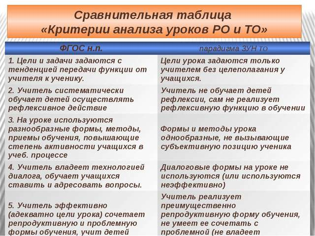 Сравнительная таблица «Критерии анализа уроков РО и ТО» ФГОС н.п. парадигма З...