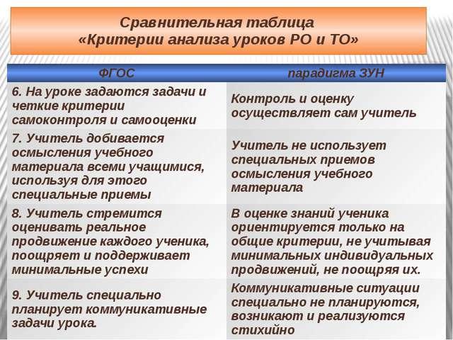 Сравнительная таблица «Критерии анализа уроков РО и ТО» ФГОС парадигма ЗУН 6....
