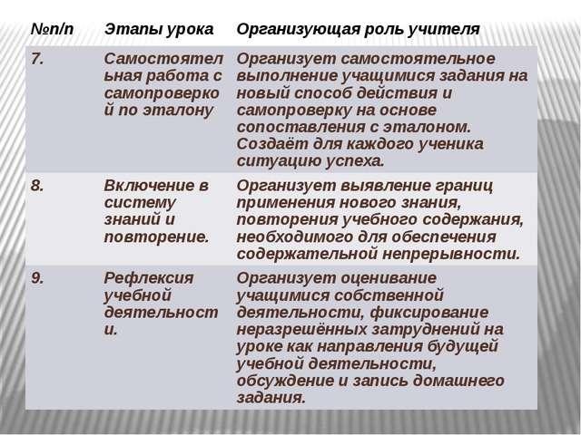 №п/п Этапы урока Организующая роль учителя 7. Самостоятельная работа с самопр...