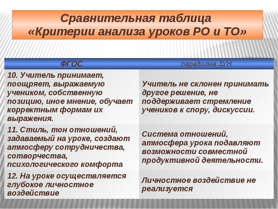 Сравнительная таблица «Критерии анализа уроков РО и ТО» ФГОС парадигма ЗУН 10...