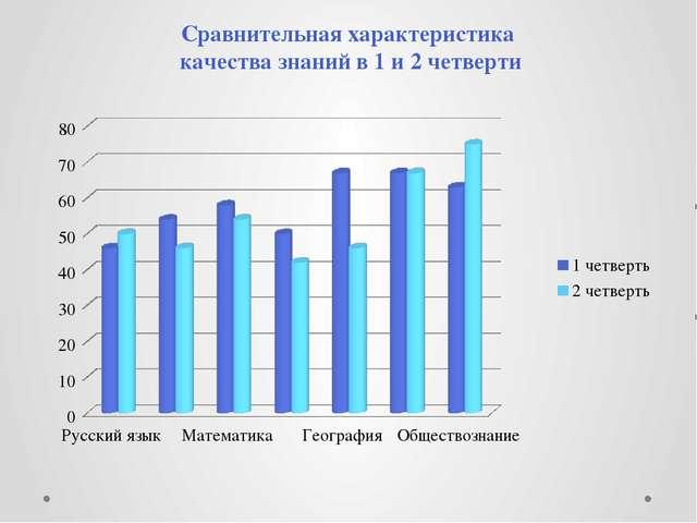 Сравнительная характеристика качества знаний в 1 и 2 четверти
