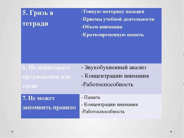 5. Грязь в тетради -Тонкую моторику пальцев -Приемы учебной деятельности -Объ...