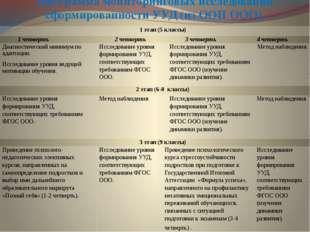 Программа мониторинговых исследованийсформированностиУУД (из ООП ООО). 1 этап