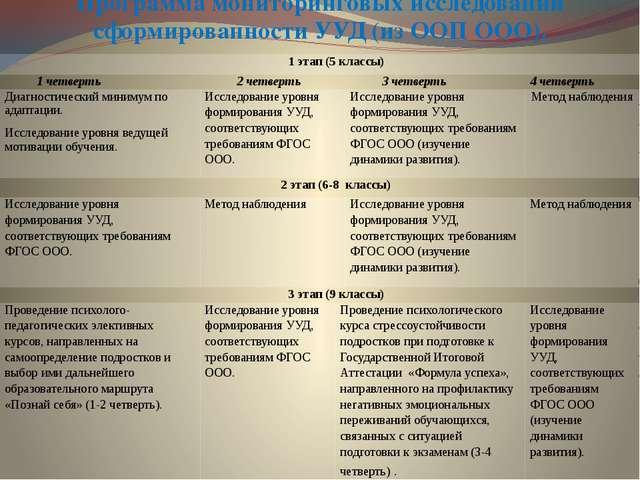 Программа мониторинговых исследованийсформированностиУУД (из ООП ООО). 1 этап...