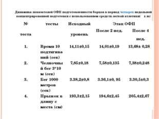 Динамика показателей ОФП подготовленности борцов в период четырех недельной
