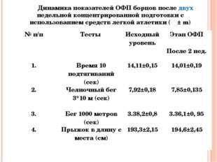 Динамика показателей ОФП борцов после двух недельной концентрированной подгот