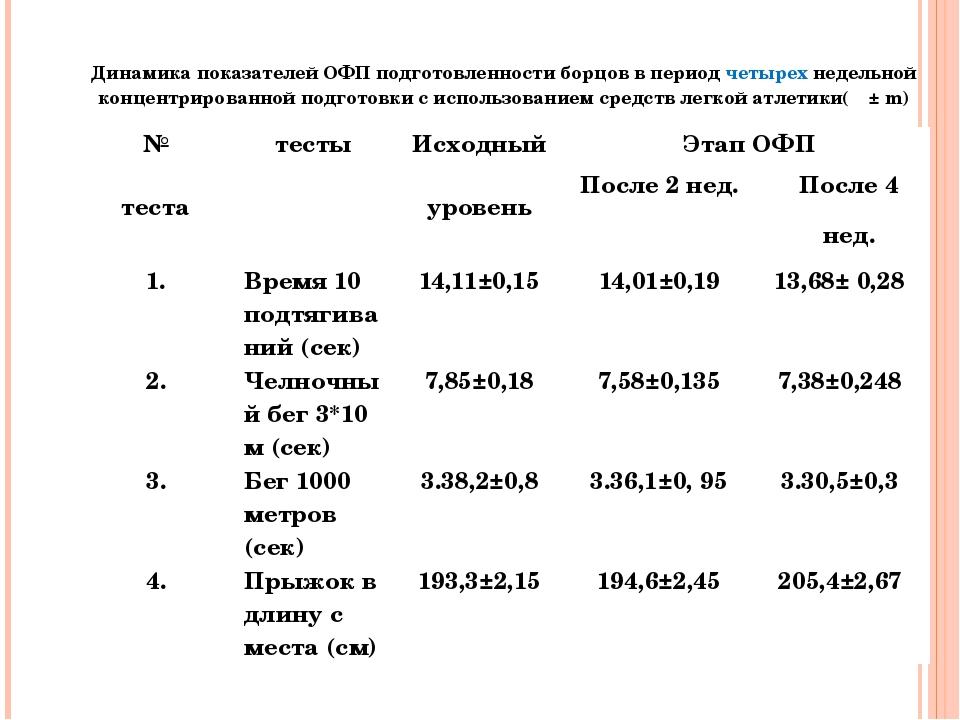Динамика показателей ОФП подготовленности борцов в период четырех недельной...