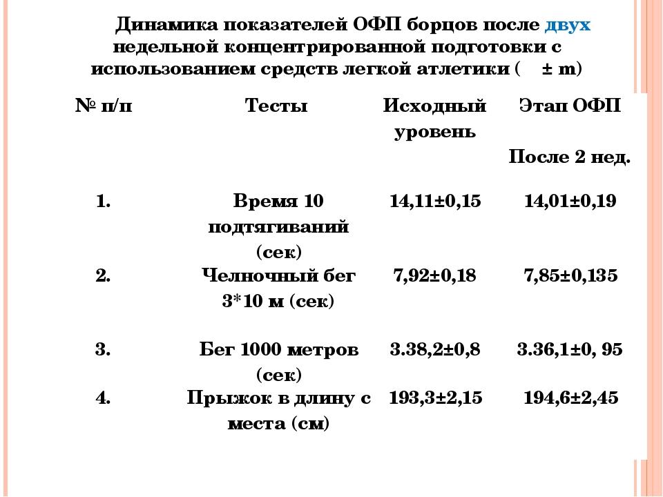 Динамика показателей ОФП борцов после двух недельной концентрированной подгот...