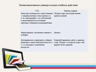 Коммуникативные универсальные учебные действия УУД Пример задания Допускать в