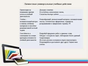 Личностные универсальные учебные действия Ориентация на понимание причин успе