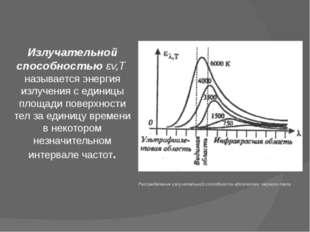 Распределение излучательной способности абсолютно черного тела Излучательной