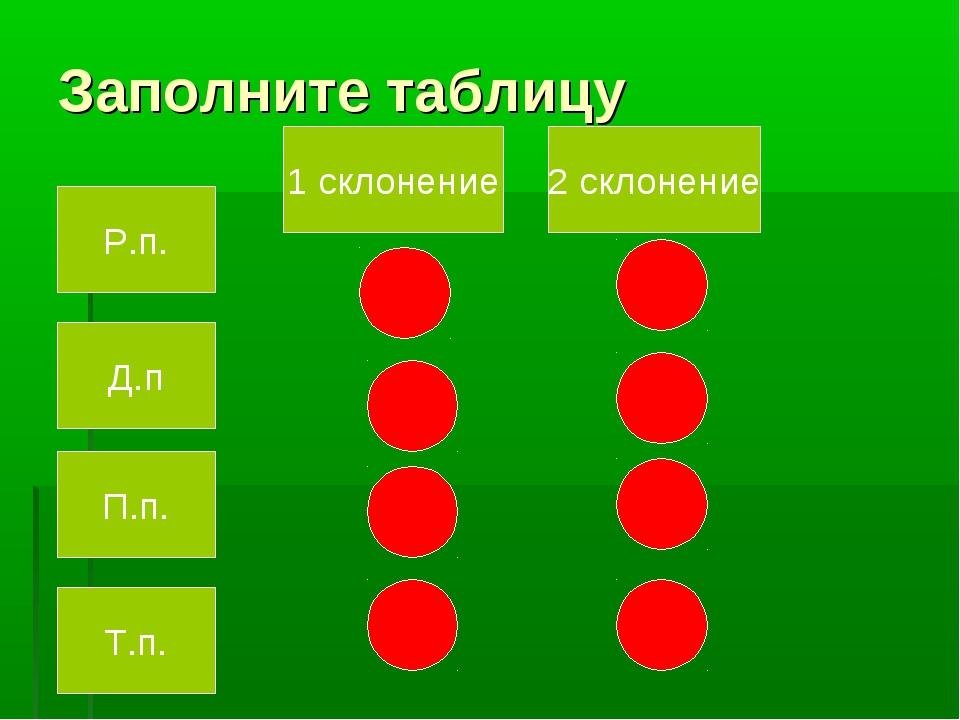 Заполните таблицу Д.п Р.п. П.п. Т.п. 1 склонение 2 склонение