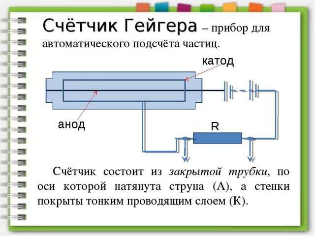 Счётчик Гейгера – прибор для автоматического подсчёта частиц. Счётчик состоит...