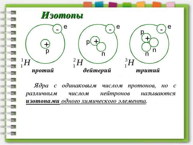 Изотопы n n n Ядра с одинаковым числом протонов, но с различным числом нейтро...