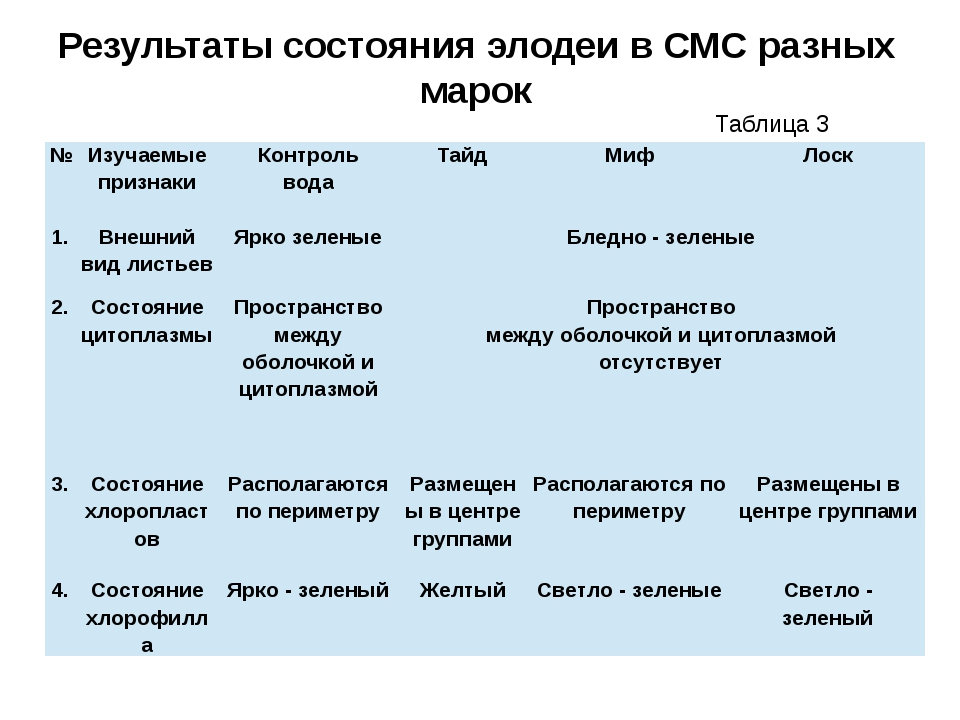 Результаты состояния элодеи в СМС разных марок Таблица 3 № Изучаемые признаки...